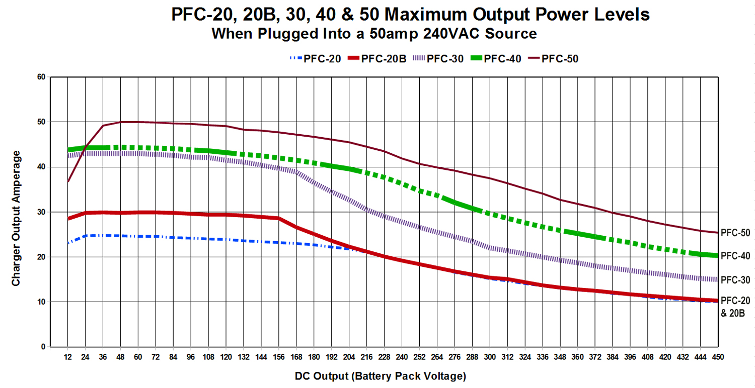 Charger_Power_Comparisons20304050_3J